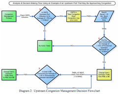 Comcast Upstream Congestion Management Decision Flowchart